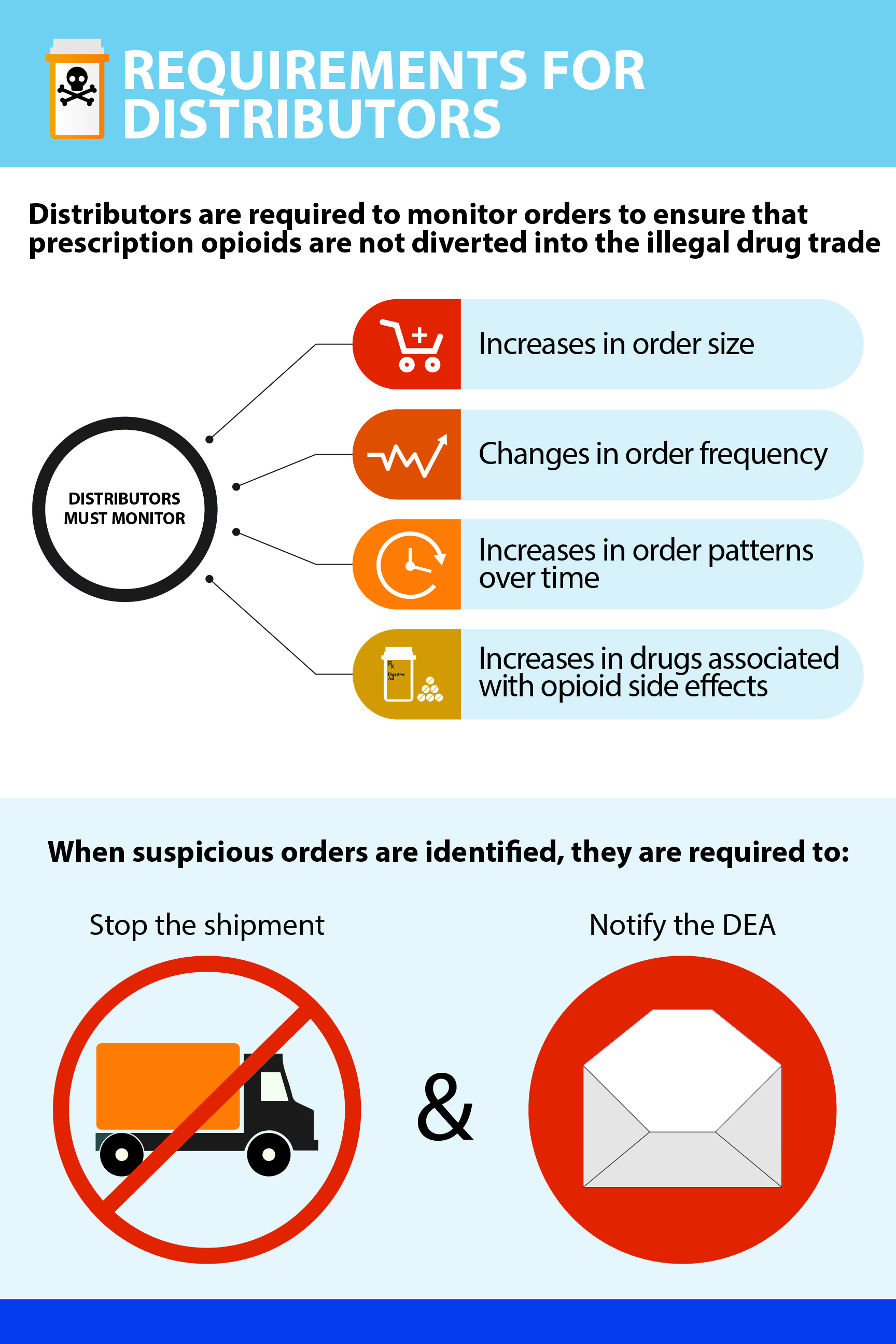Requirements for opioid distributors infographic
