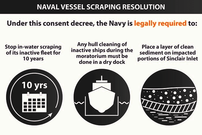 Naval ship scraping resolution