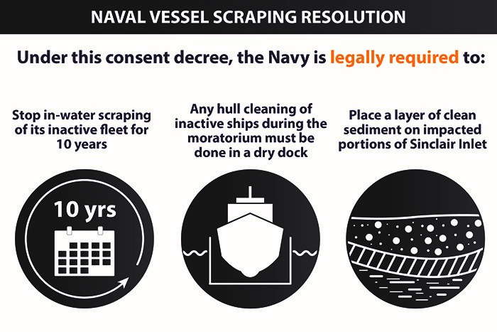 Image: Under this consent decree, the Navy is legally required to: Stop in-water scraping of its inactive fleet for 10 years; any hull cleaning of inactive ships during the moratorium must be done in a dry dock; place a layer of clean sediment on impacted portions of Sinclair Inlet.