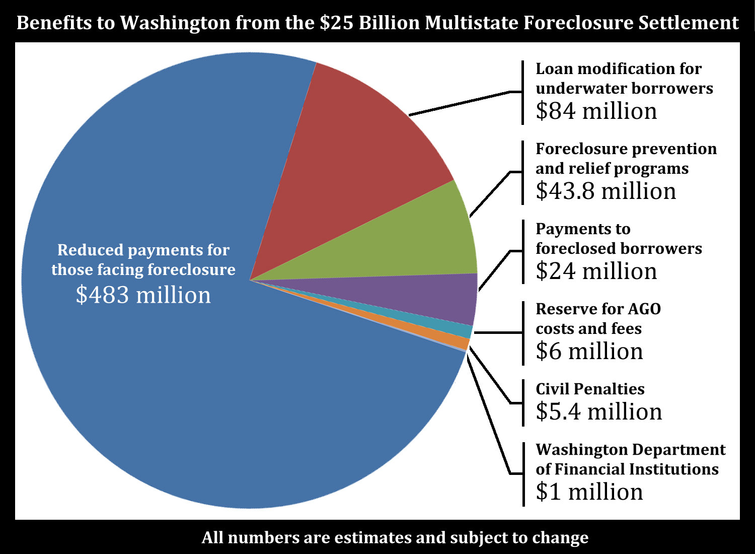 National_mortgage_settlement_pie_chart