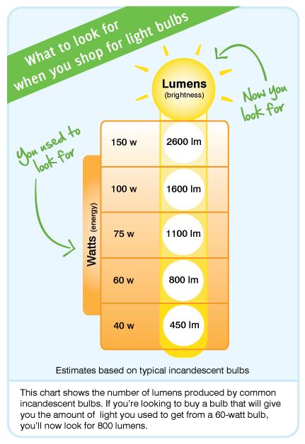 light bulb chart