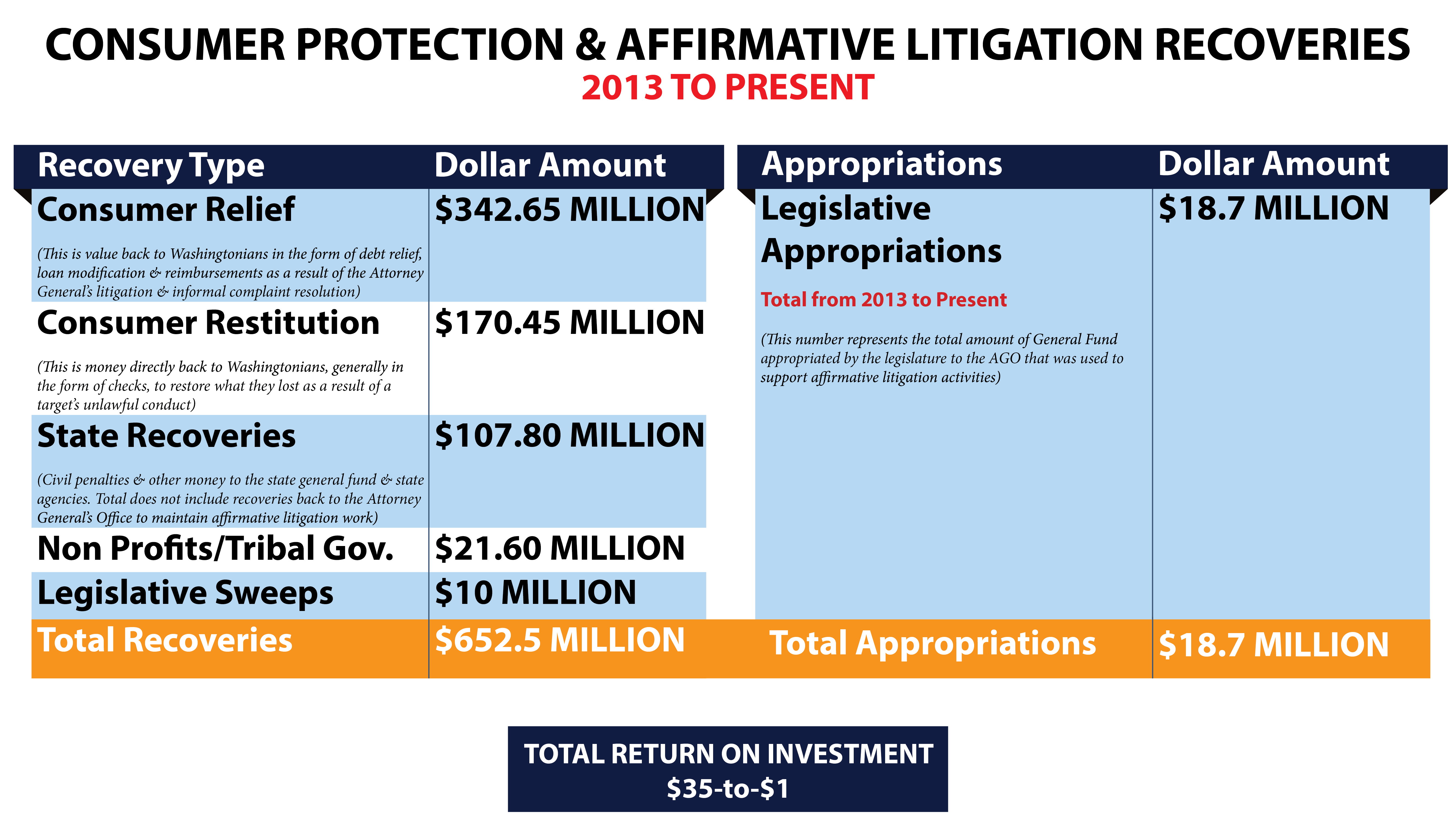 Image: Consumer recoveries and legislative appropriations figures