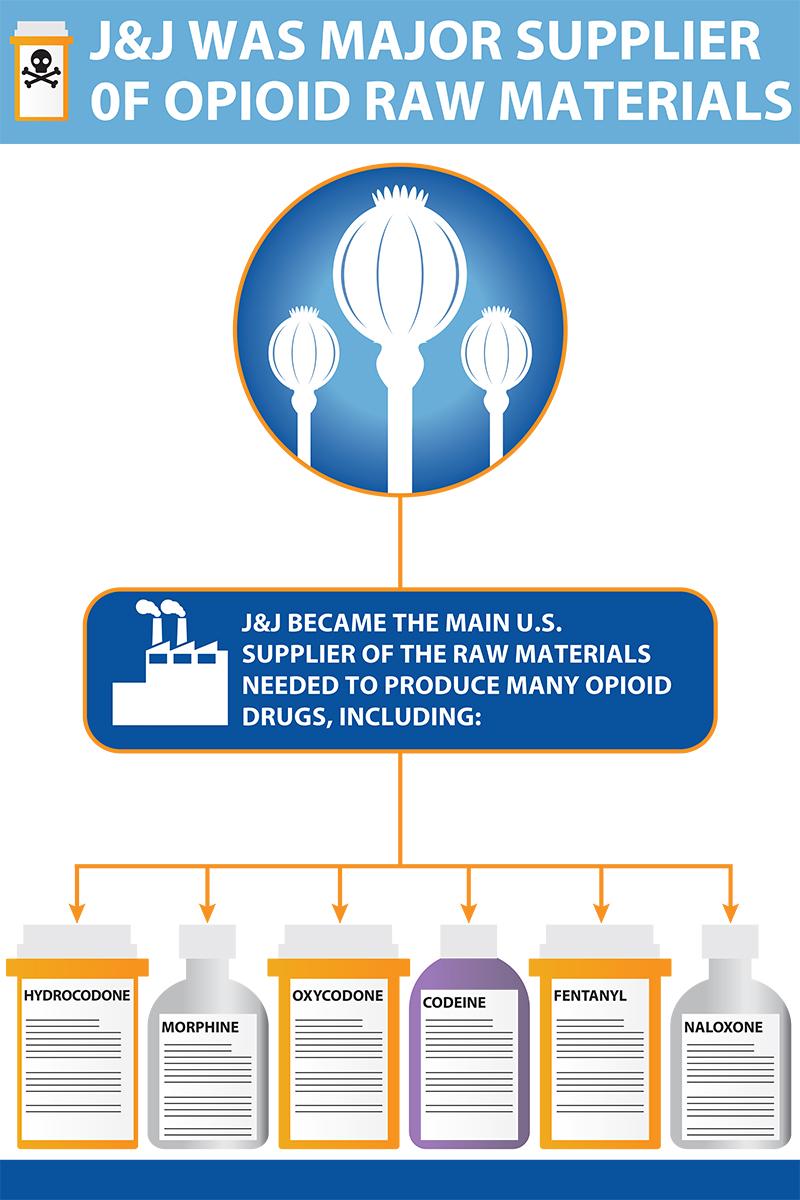 Graphic illustrating Johnson & Johnson as major suppliuer of opioid raw materials